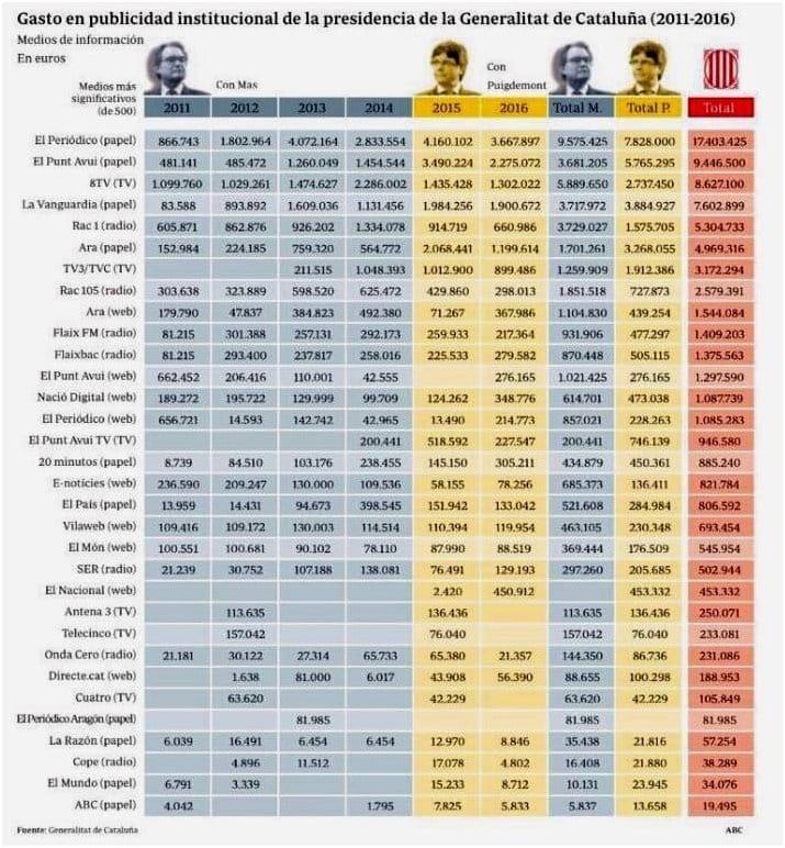 Subvenciones de la Generalitat 2011-2016. Tabarnia.
