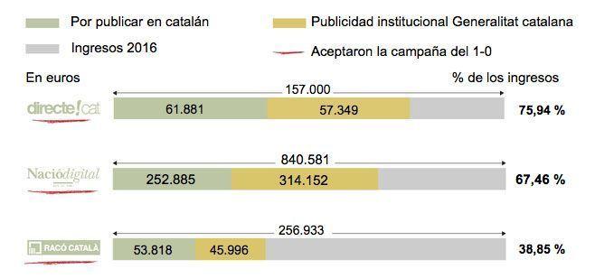Subvenciones de la Generalitat 2011-2016. Plataforma por Tabarnia.
